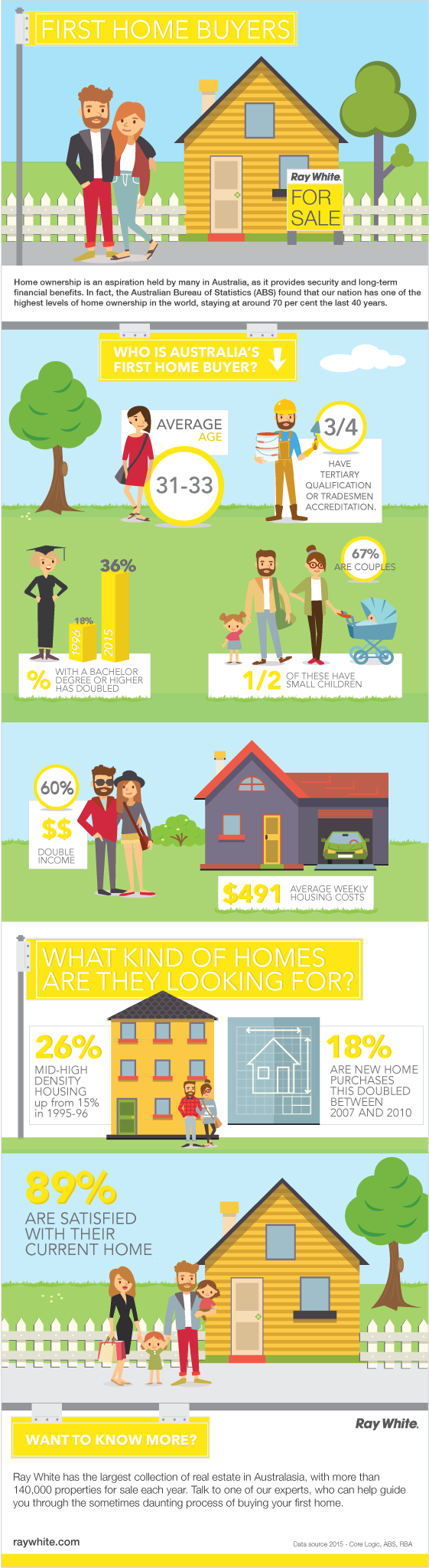 First-Home-Buyer-Infographic